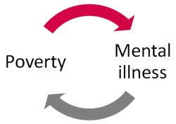 relationship between poverty and vulnerability
